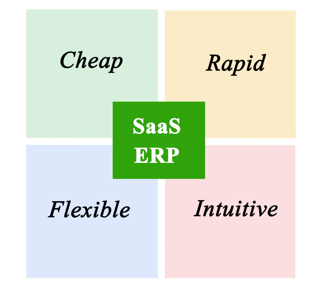 Text that reads: Cheap, Rapid, Flexible, Intuitive.